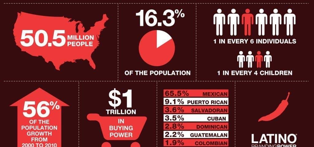 The Hispanic Market is Changing