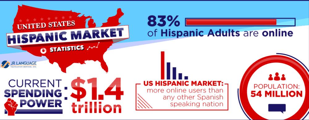 hispanic market statistics