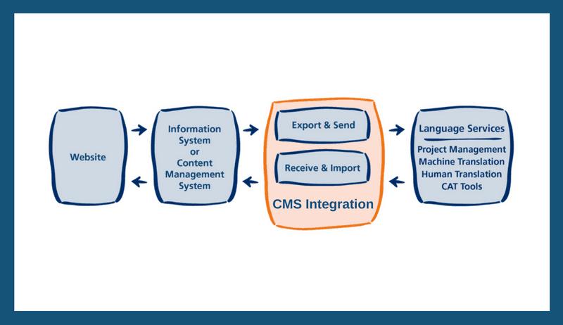 cms integration website translation