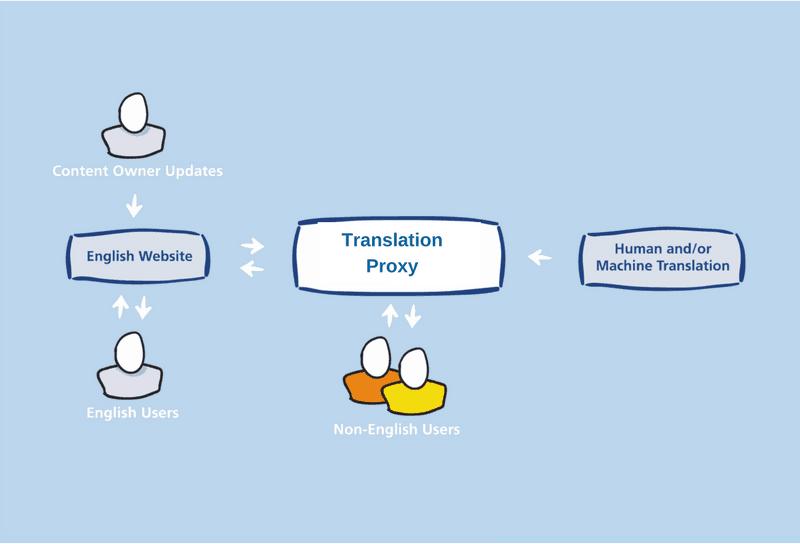 translation proxy server