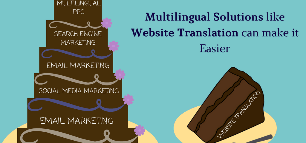 website translation and localization
