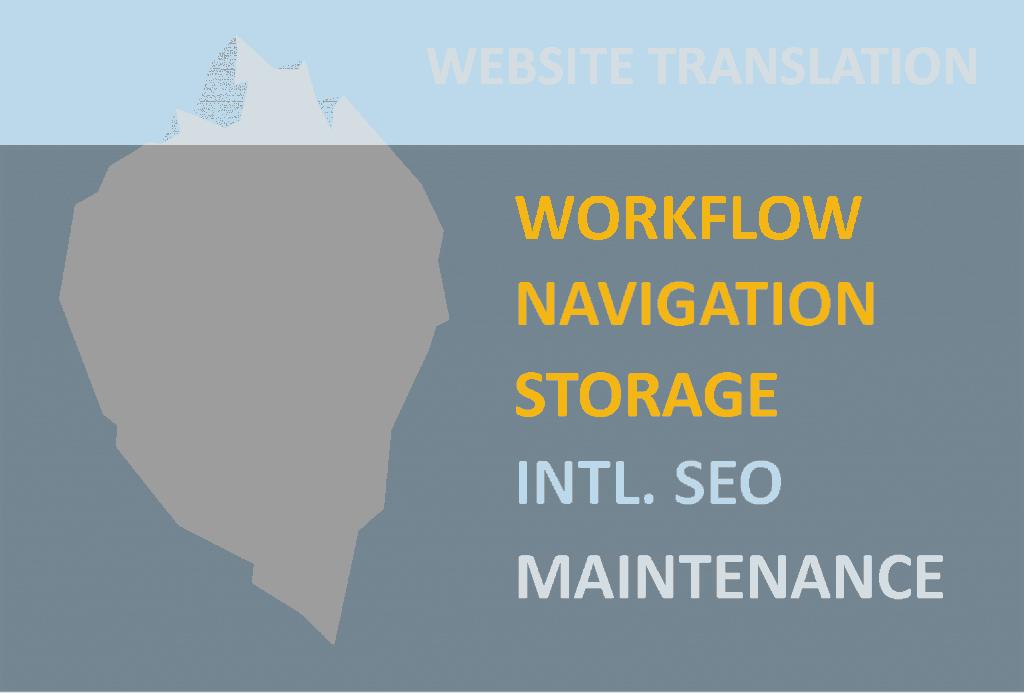 website translation overview process