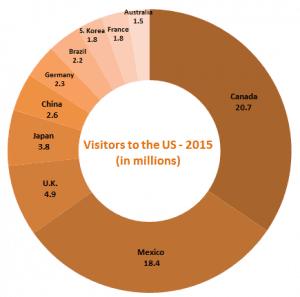 international tourists to us