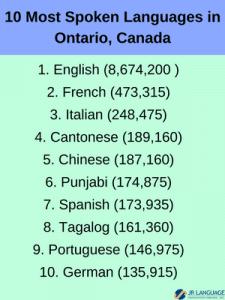 top ten languages ontario canada