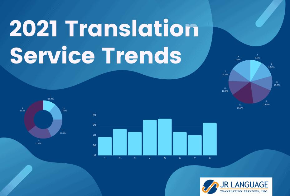language translation trends in 2021